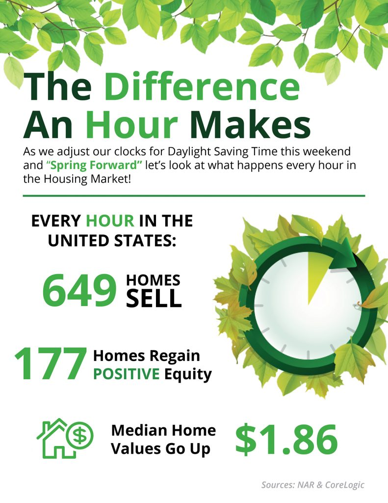 Spring Forward: The Difference An Hour Makes [INFOGRAPHIC]   Friday March 10th, 2017  First Time Home Buyers, For Buyers, Housing Market Updates, Infographics, Move-Up Buyers Spring Forward: The Difference An Hour Makes [INFOGRAPHIC] | Simplifying The Market  Some Highlights:  Don't forget to set your clocks forward this Sunday, March 12th at 2:00 AM EST in observance of Daylight Savings Time. Unless of course, you are a resident of Arizona or Hawaii! Every hour in the United States: 649 homes are sold, 177 homes regain equity (meaning they are no longer underwater on their mortgage), and the median home price rises $1.86!