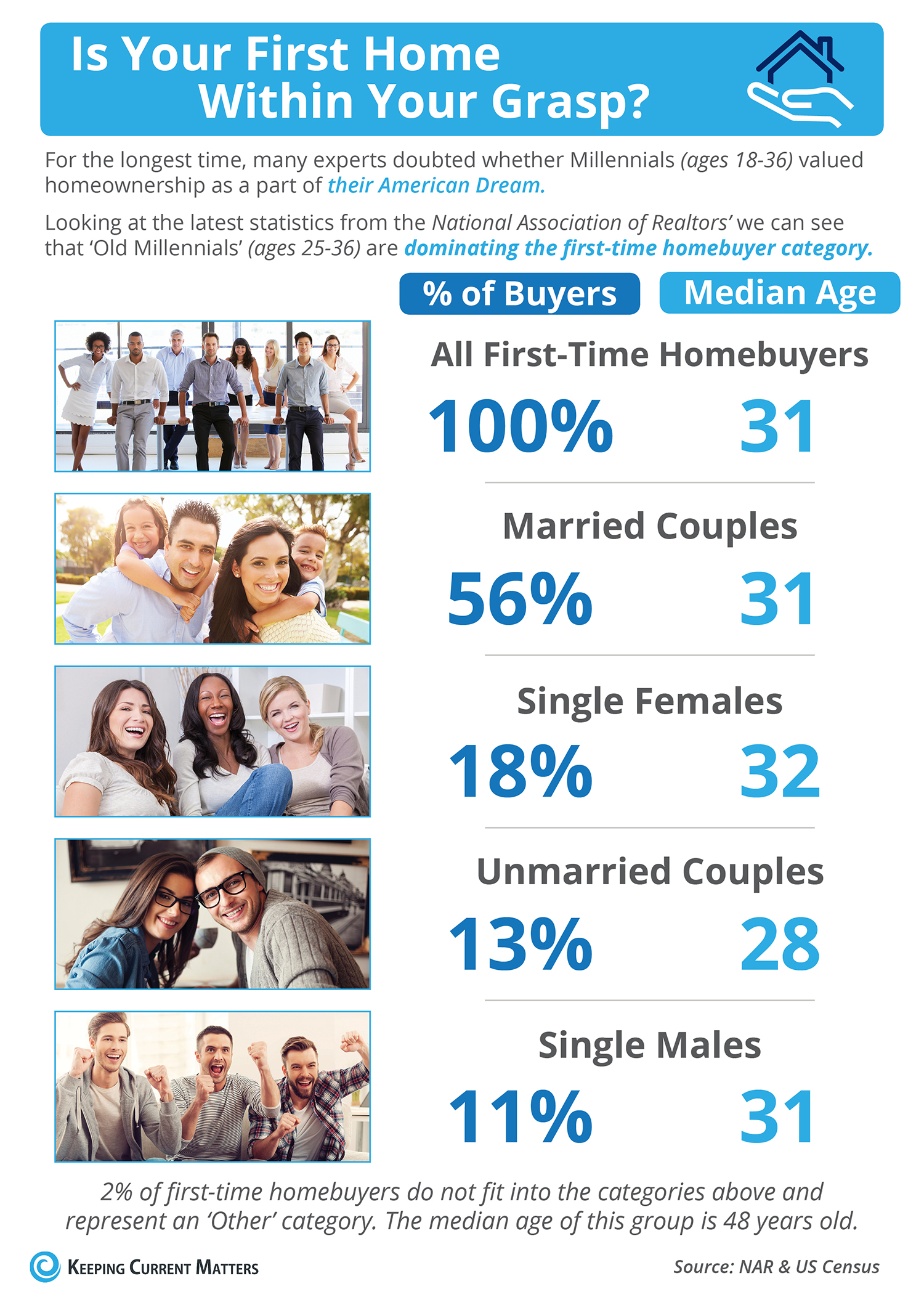Is Your First Home Within Your Grasp? [INFOGRAPHIC] by The KCM Crew on April 14, 2017 in First Time Home Buyers, For Buyers, Infographics, Millennials, Move-Up Buyers Agents, did you know you can share a personalized version of this post? Learn more!  368 233 27 71 34 3 Is Your First Home Within Your Grasp? [INFOGRAPHIC] | Keeping Current Matters  Some Highlights:  'Millennials' are defined as 18-36 year olds according to the US Census Bureau. According to NAR's latest Profile of Home Buyers & Sellers, the median age of all first-time home buyers is 31 years old. More and more 'Old Millennials' (25-36 year olds) are realizing that homeownership is within their reach now!