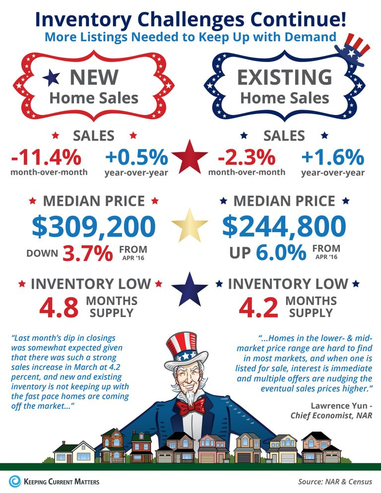 Inventory Challenges Continue! [INFOGRAPHIC] Some Highlights: After a surge in March, existing home sales and new home sales slowed due to a drop in inventory available for sale in the start-up and trade-up categories. Median existing home prices surged for the 62nd straight month, up 6.0% over last year to $244,800. New home prices slowed as builders have started to turn their focus toward single family, smaller homes.