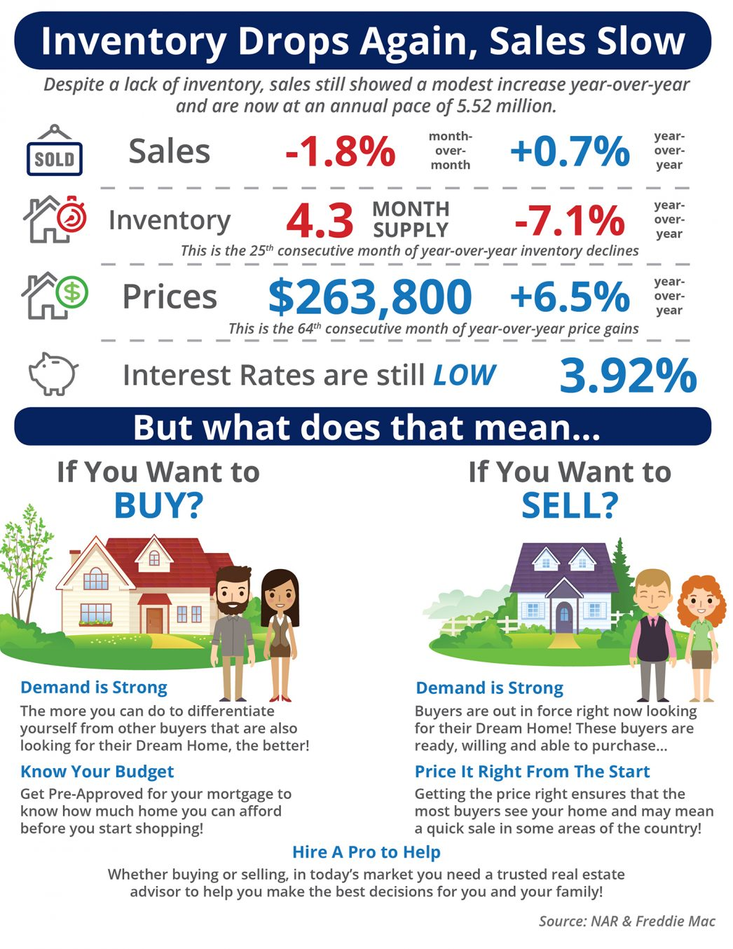 Inventory Drops Again, Sales Slow [INFOGRAPHIC] 20170728 EHS June Infographic Highlights: Existing Home Sales are now at an annual pace of 5.52 million. Inventory of existing homes for sale dropped to a 4.3-month supply, marking the 25th month in a row of declines. The median price of homes sold in June was $263,800. This is the 64th consecutive month of year-over-year price gains.