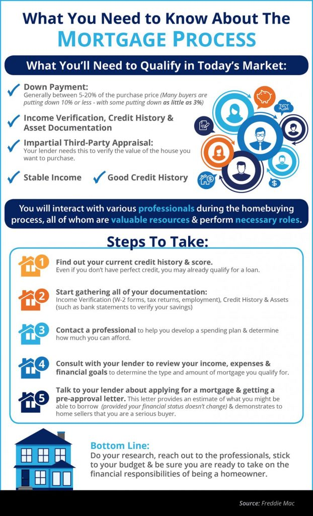 Some Highlights: Many buyers are purchasing a home with a down payment as little as 3%. You may already qualify for a loan, even if you don't have perfect credit. Take advantage of the knowledge of your local professionals who are there to help you determine how much you can afford.