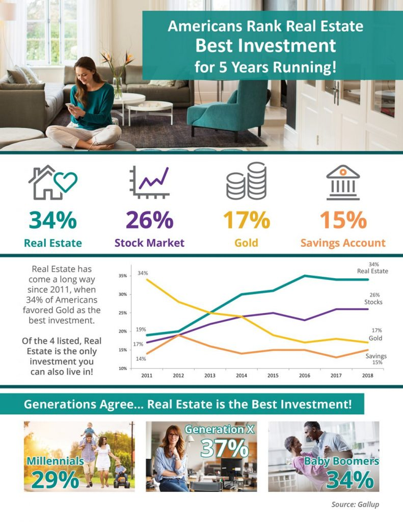 Some Highlights: Real estate has outranked stocks/mutual funds, gold, savings accounts/CDs, and bonds as the best long-term investment among Americans for the last 5 years! The generations agree! Real estate is the best investment! Generation X leads the way with 37% believing in real estate as the top investment.