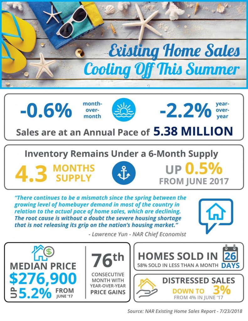 """Some Highlights: According to the National Association of Realtors' latest Existing Home Sales Report, sales in June were down 2.2% from last year. Inventory of homes for sale showed a modest improvement of 0.5% over last year's figures, but still remains under the 6-month supply needed for a normal market. NAR's Chief Economist Lawrence Yun had this to say: """"There continues to be a mismatch since the spring between the growing level of homebuyer demand in most of the country in relation to the actual pace of home sales, which are declining. The root cause is without a doubt the severe housing shortage that is not releasing its grip on the nation's housing market."""""""