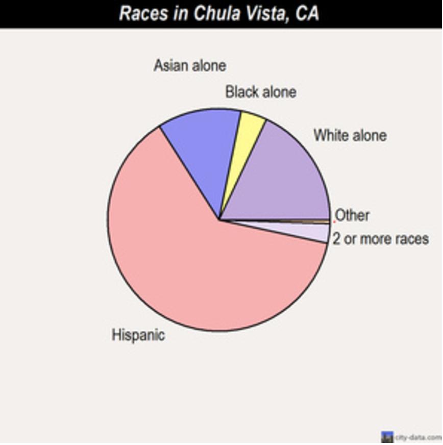 races-in-chula-vista-demographics