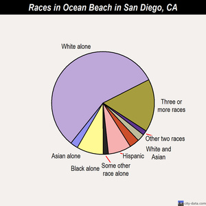 ocean beach demographics