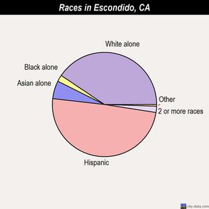Escondido Demographics