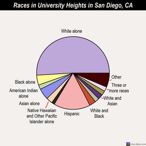 race demographics in University Heights