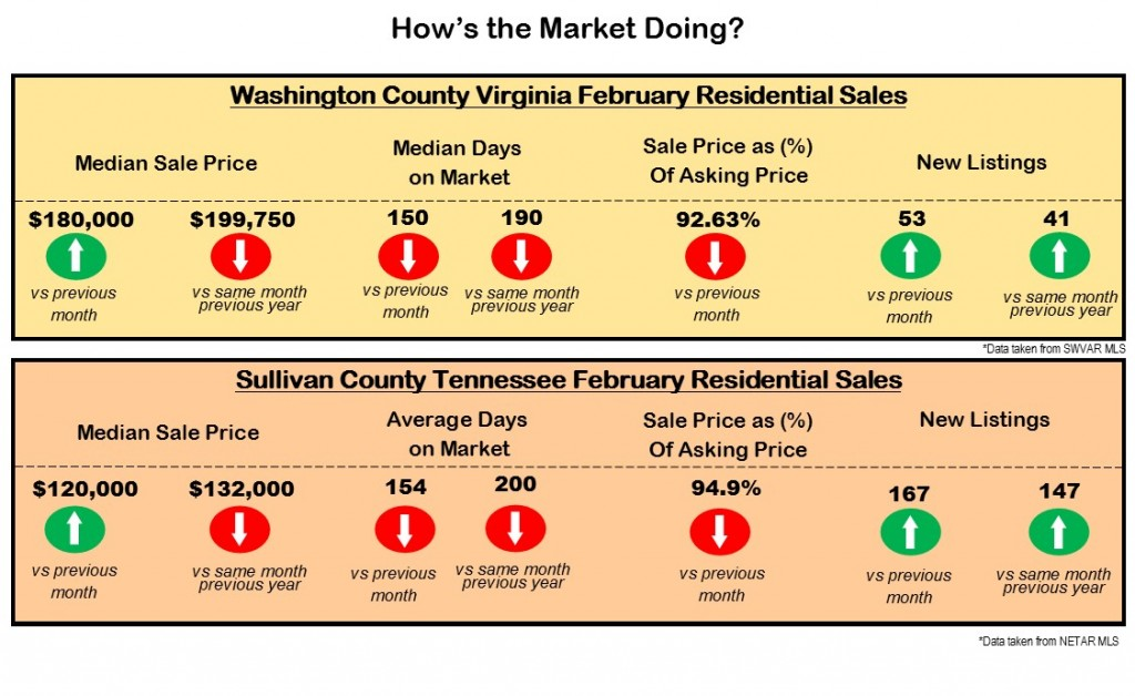 February 2016 Sale Snapshot