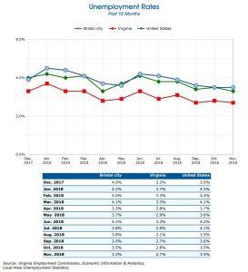 Bristol VA City Unemployment Graphs