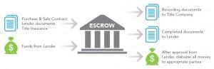 escrow_process