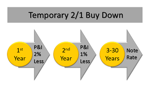 buy down