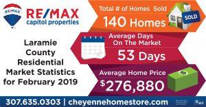 Laramie County Real Estate Market Stats Feb 2019