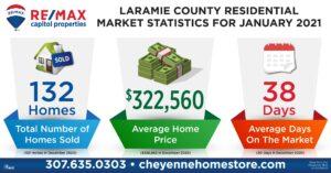 market Stats Jan 2021 remax Capitol Properties