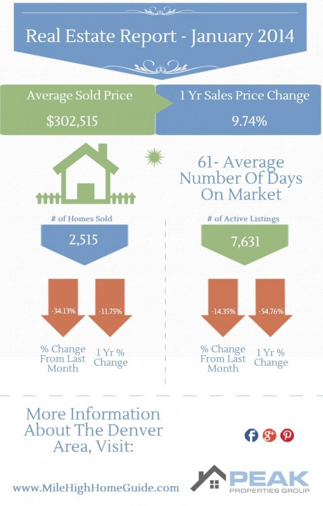 Denver, CO Real Estate Market January, 2014