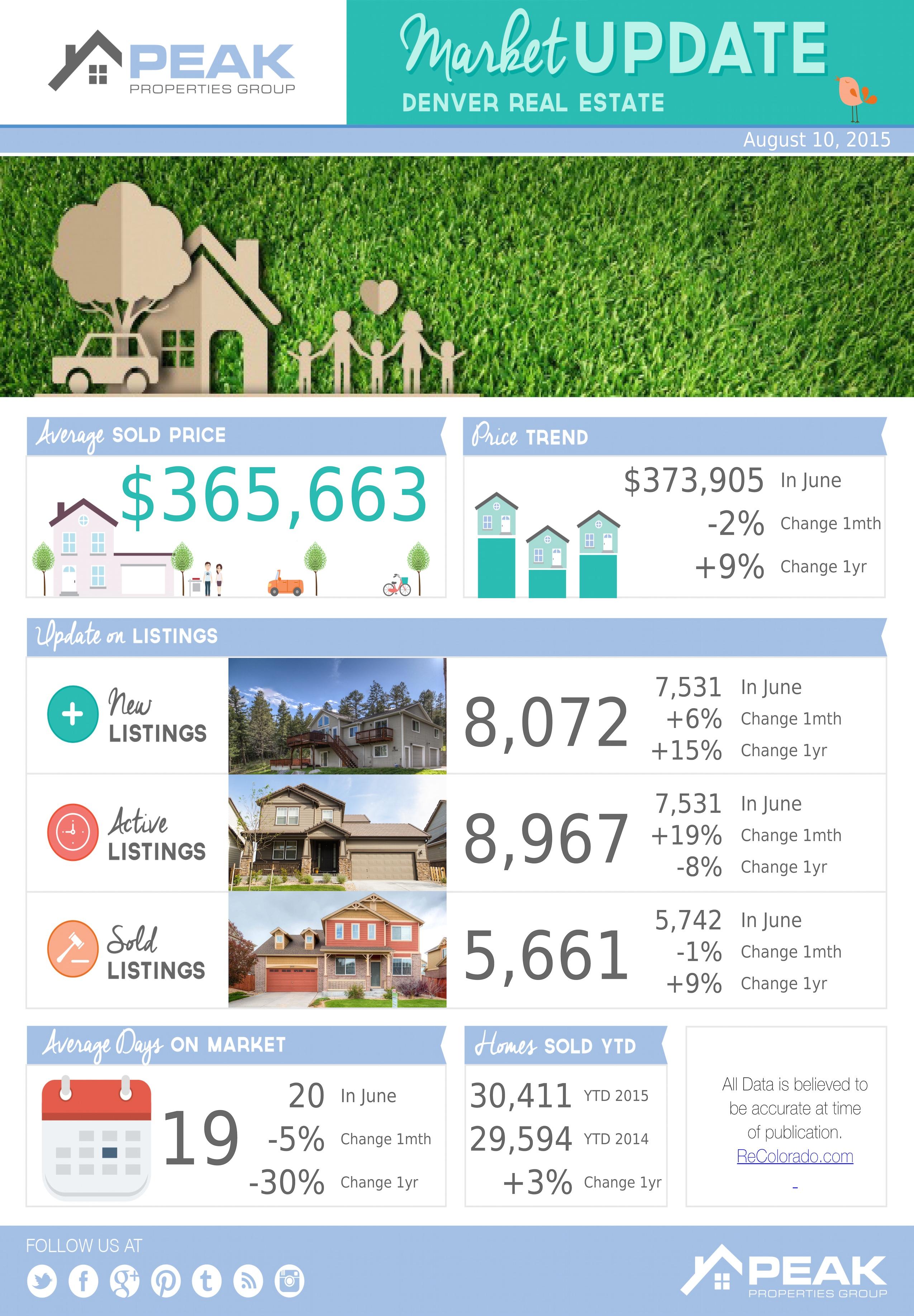 July Denver Metro Real Estate Stats