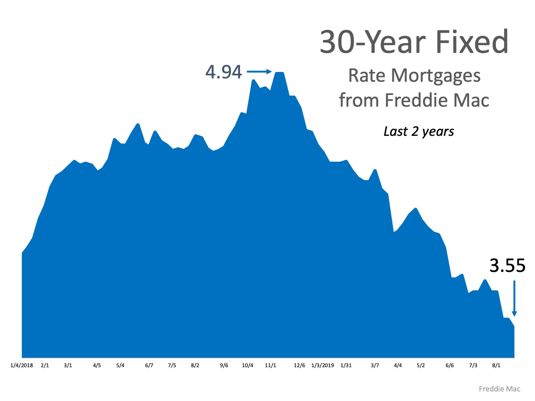 What's the Latest on Interest Rates? | Greater Denver Area