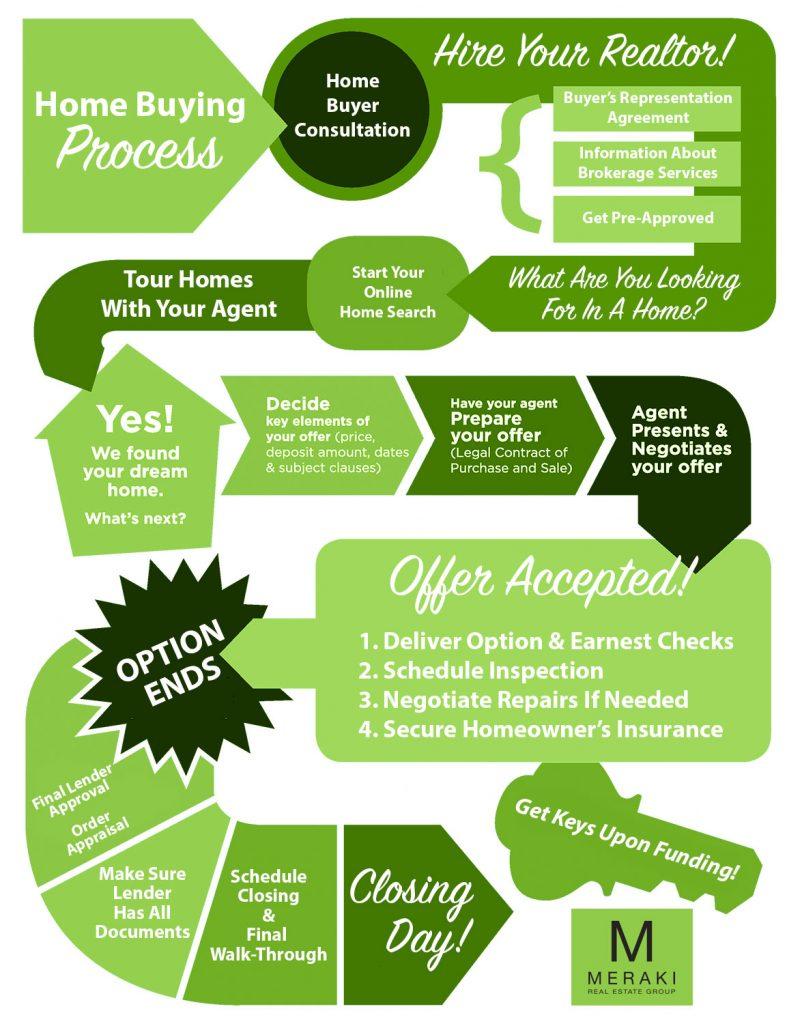 buyer-process