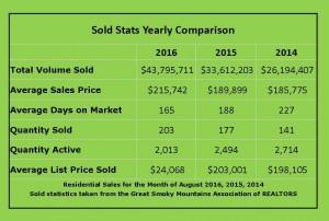 sold stats comparison