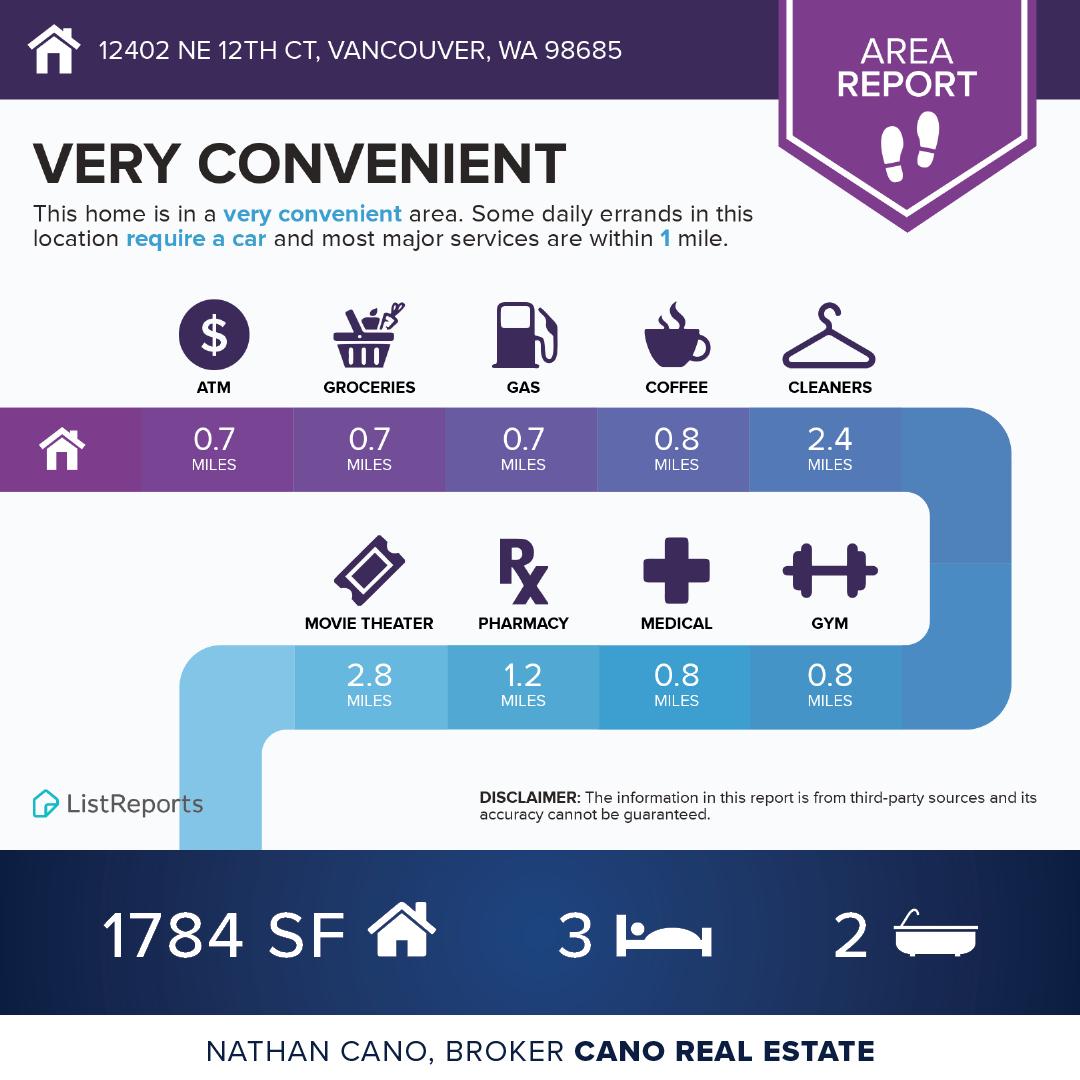 Area Report - 12402 NE 12th Ct, Vancouver, WA 98685