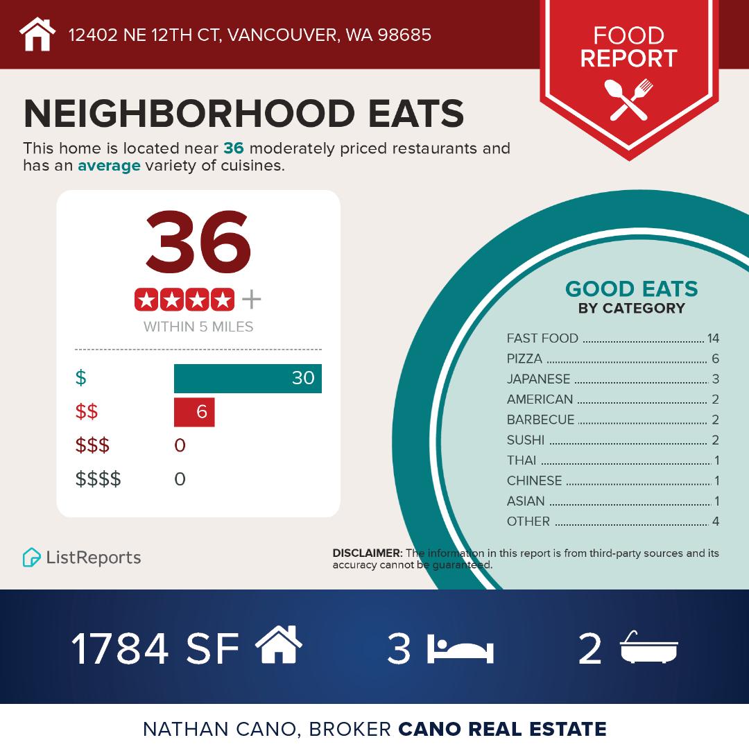 Food Report - 12402 NE 12th Ct, Vancouver, WA 98685