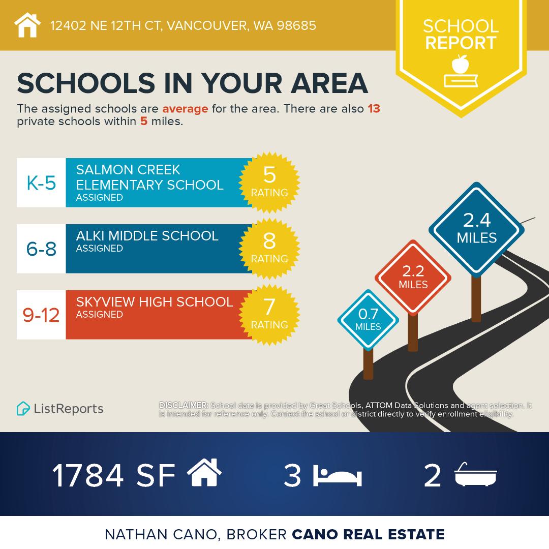 School Report - 12402 NE 12th Ct, Vancouver, WA 98685