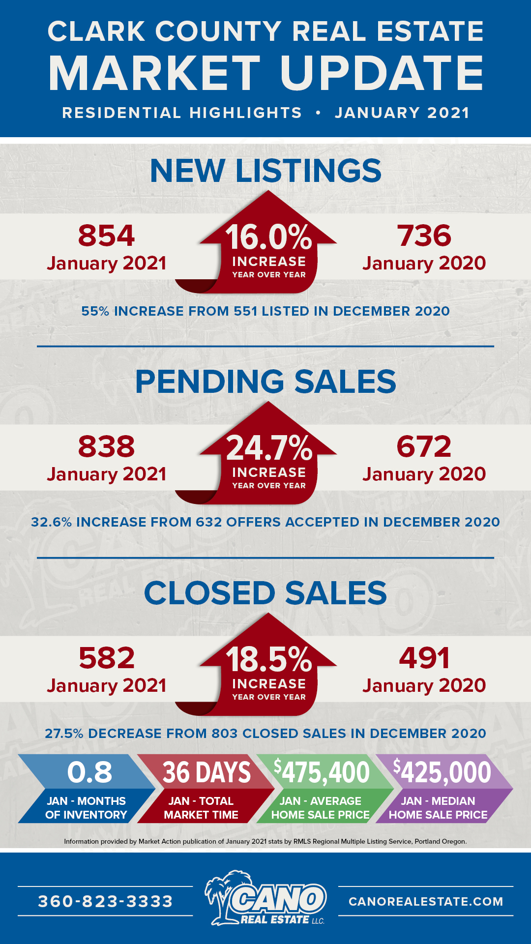 Clark County Real Estate Market Update for January 2021