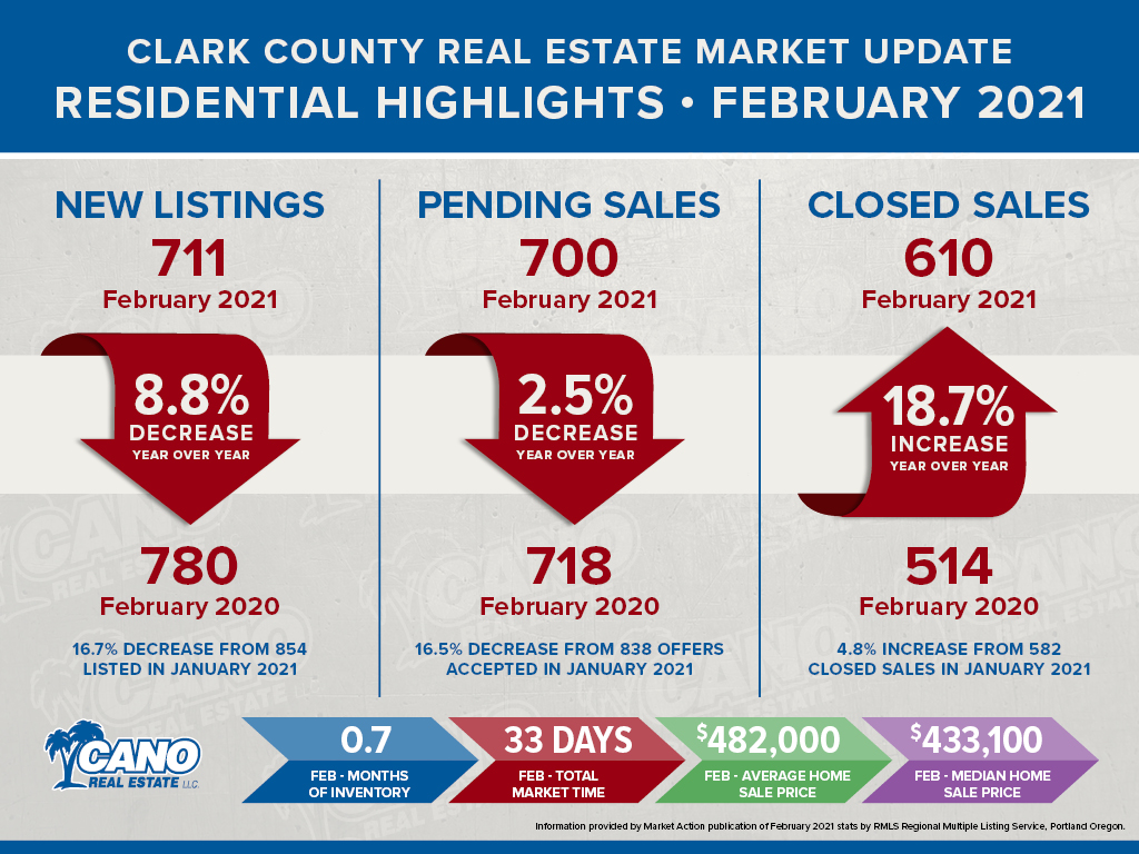 Clark County Real Estate Market Update for February 2021