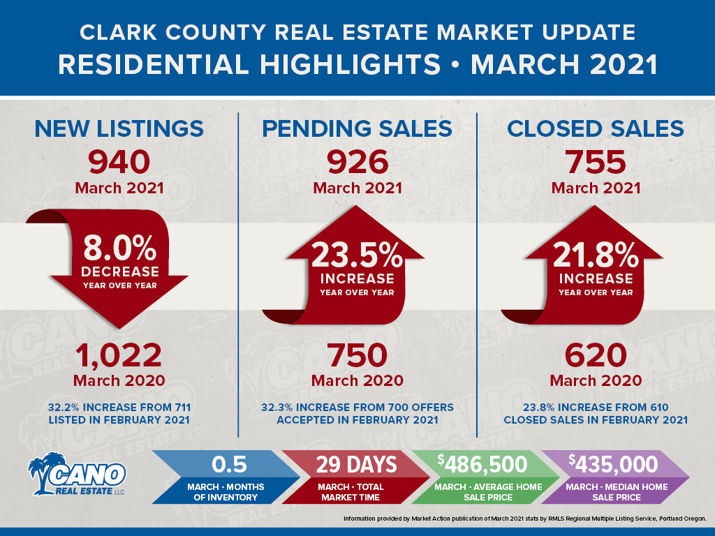 Clark County Real Estate Market Update for March 2021