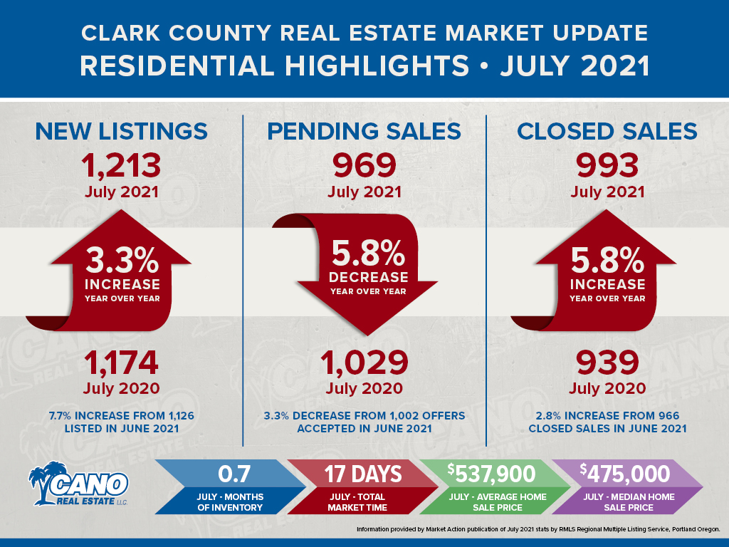 Clark County Real Estate Market Update for July 2021