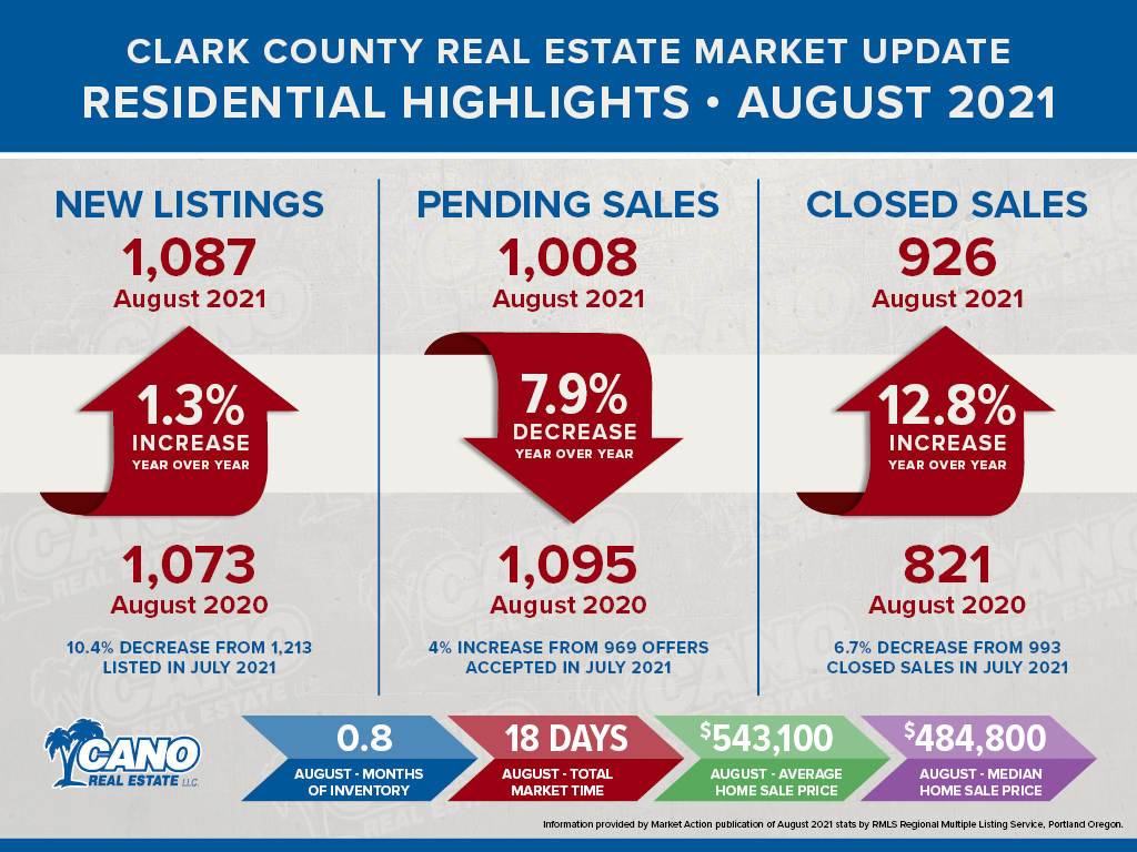 Clark County Real Estate Market Update for August 2021