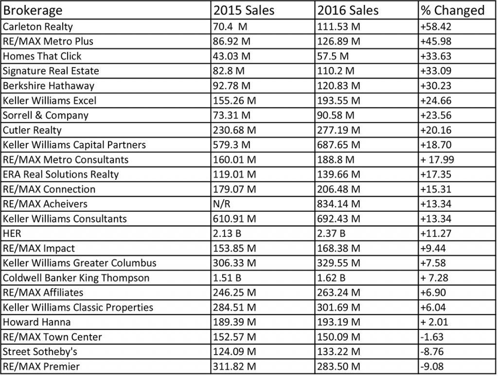 2015 vs.2016 Sales Growth