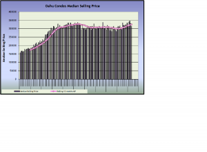 Oahu Condos Median Selling Price May 2013