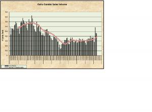 Oahu Condo Sales Chart