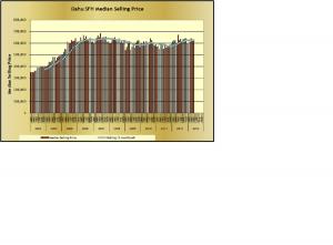 Oahu SFH Median Selling Price May 2013