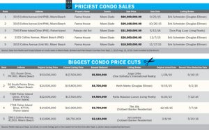 priciest-biggest-condo-sales-small