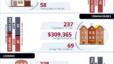 Saskatoon Real Estate Market Update, May 2020
