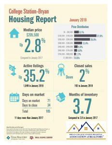 BCS Housing Report 1/2018