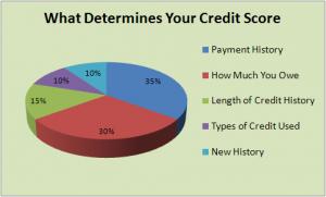 credit-score-chart-300x181