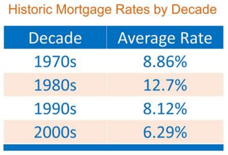 average interest rates through the decades