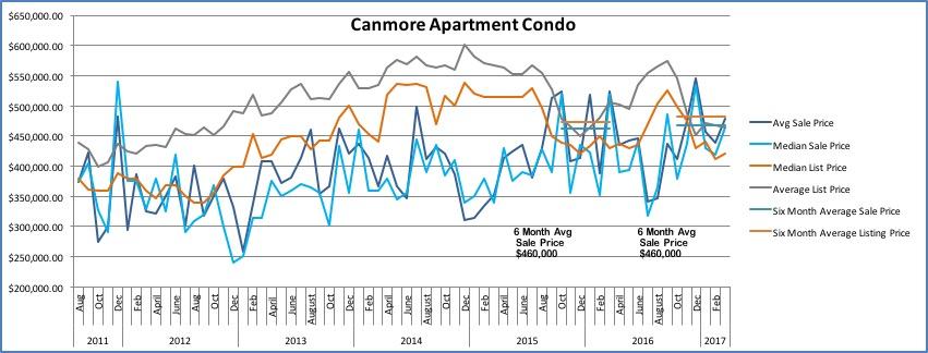 apartment-condo-value-canmore-real-estate-april-2017