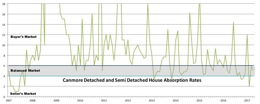 detached-and-semi-detached-inventory-canmore-may-2017