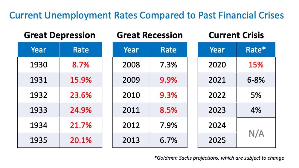 Unemployment Rates During Certain Economic Climates - DeBonis Team