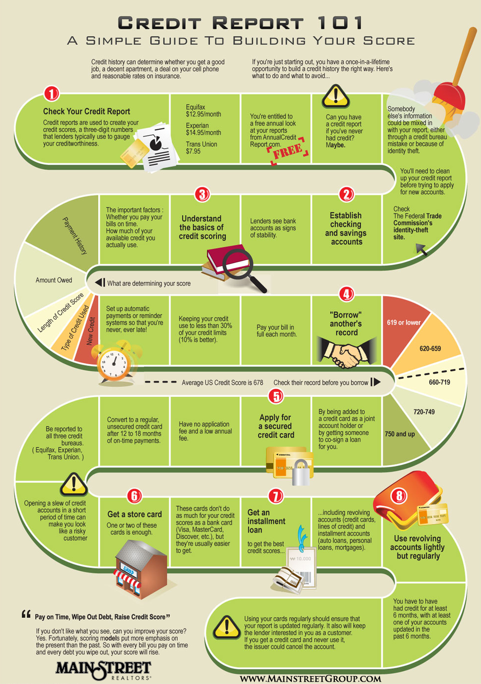 Credit Report Infographic