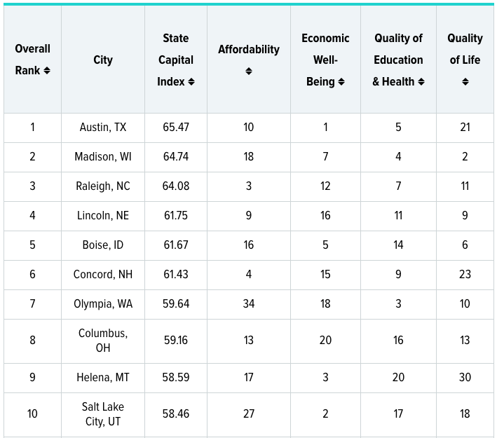 Graphic of WalletHub 2021 ranking of the top 10 state capitals to live in.