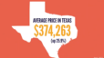San Antonio Market Report April 2021