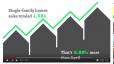 Housing Market Stats