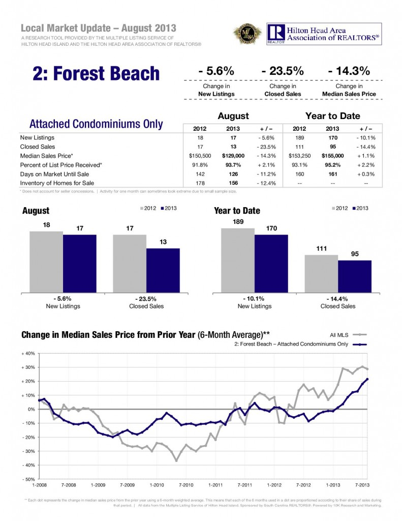 09-13-Forest-Beach-Attached-1