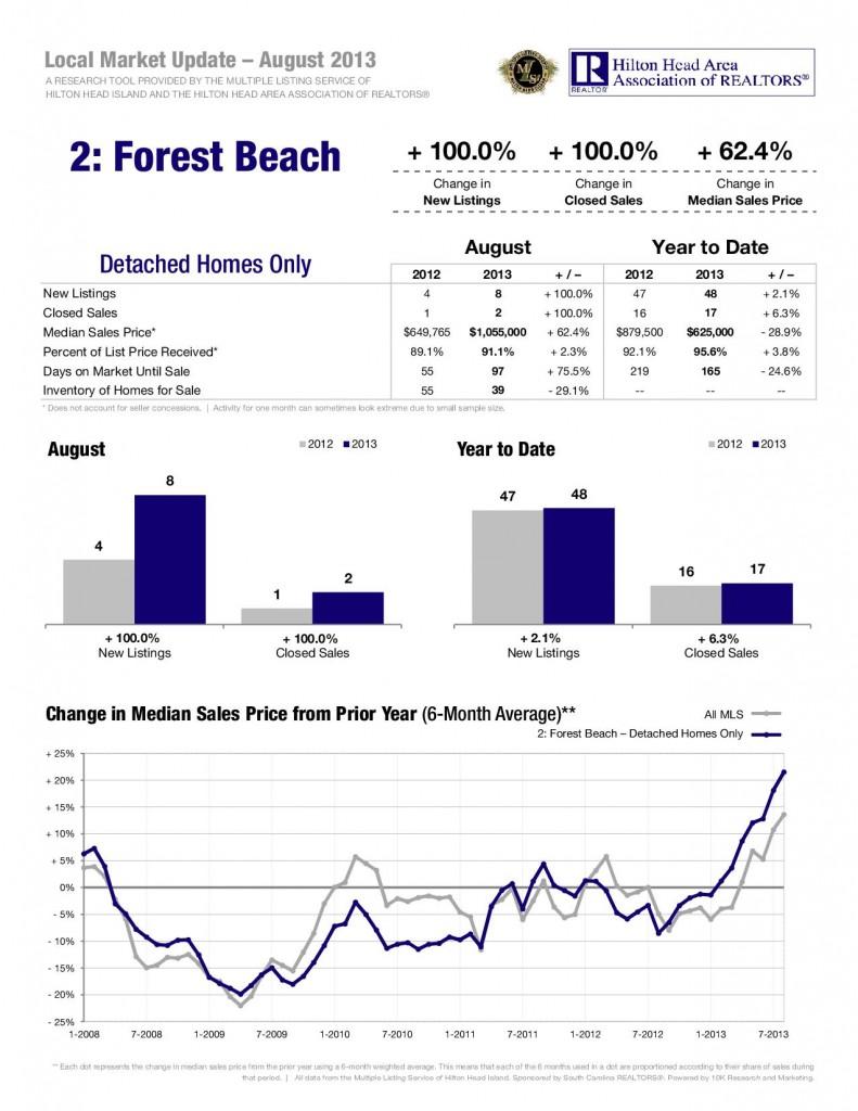 09-13-Forest-Beach-Detached-1