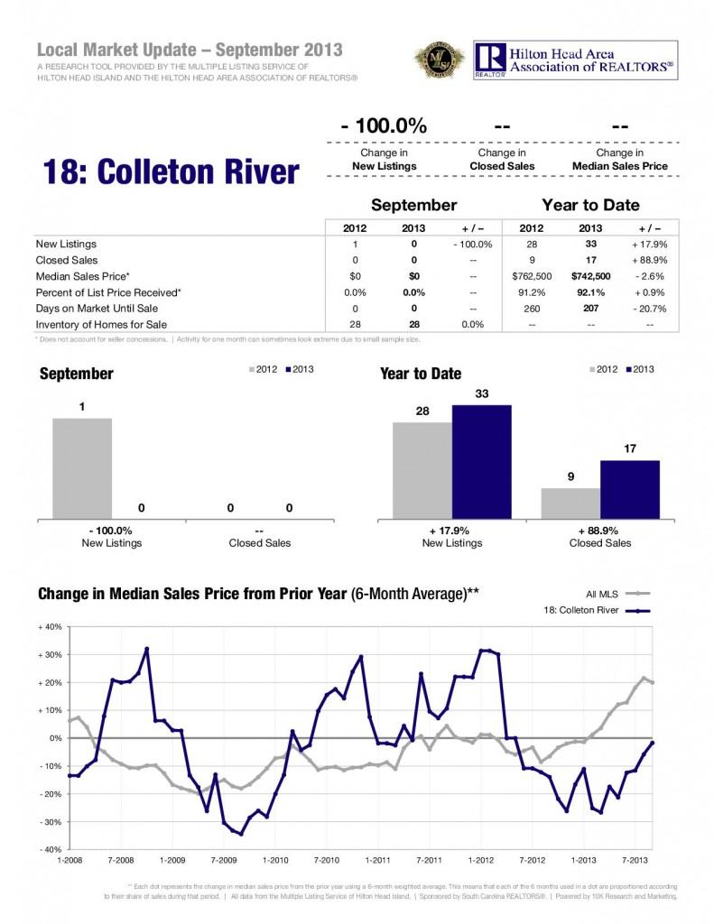 10-13-Colleton-River-1