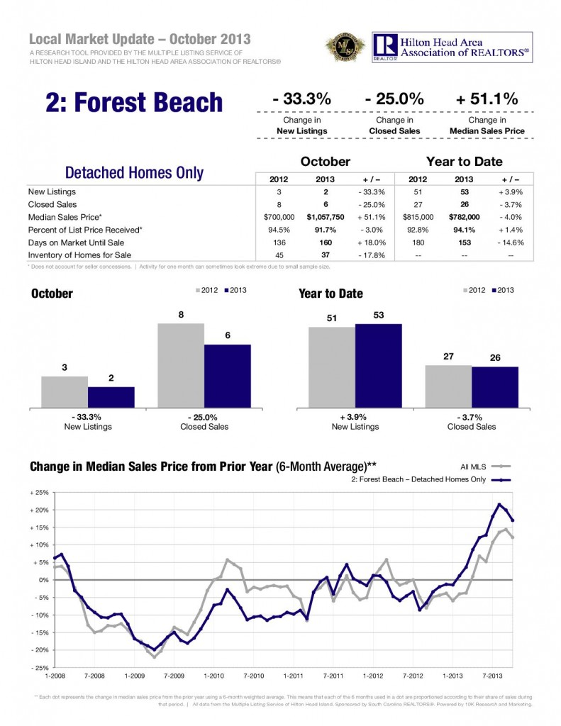 11-13-Forest-Beach-Detached-1